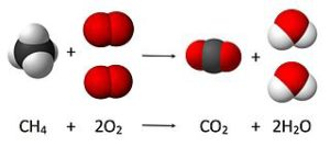 combustion-reactions
