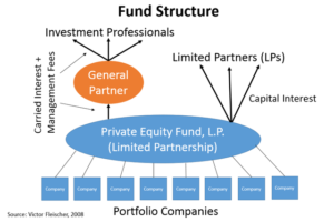 equity-funds